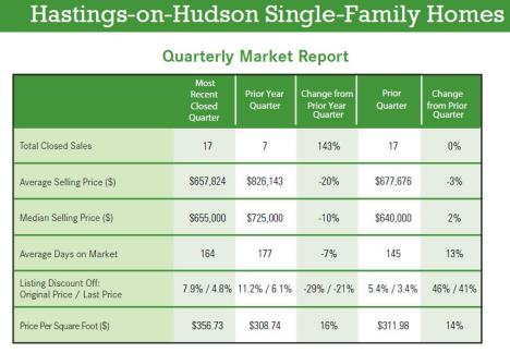 Hastings-on-Hudson RE Market Report