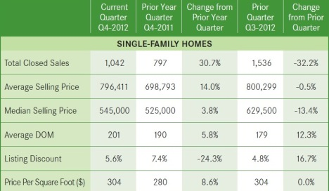 4th Quarter Home Prices Up