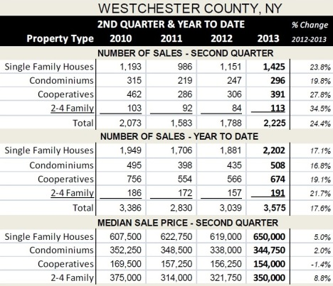 2013 2nd Quarter From The Westchester Gateway Association of Realtors MLS