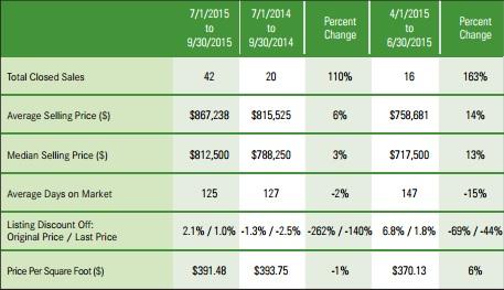 Hastings-on-Hudson 2015 3rd Quarter Market Report
