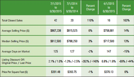 Hastings-on-Hudson 2015 3rd Quarter Market Report