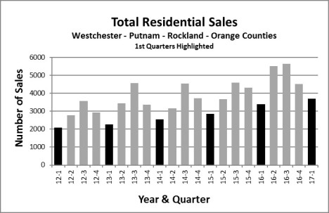 Total-Residential-Sales-2017-Q1